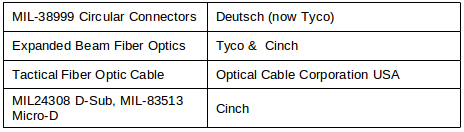 Suppliers Used for Harnesses